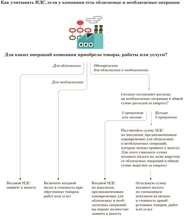 Облагаемые и необлагемые операции НДС